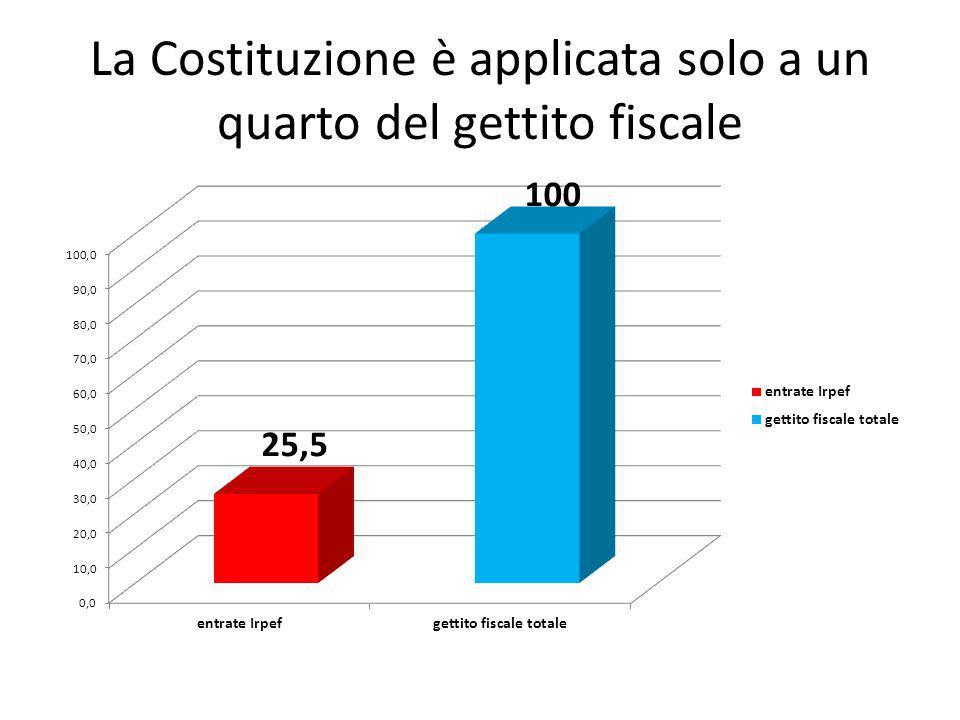 La Costituzione è applicata solo a un quarto del gettito fiscale