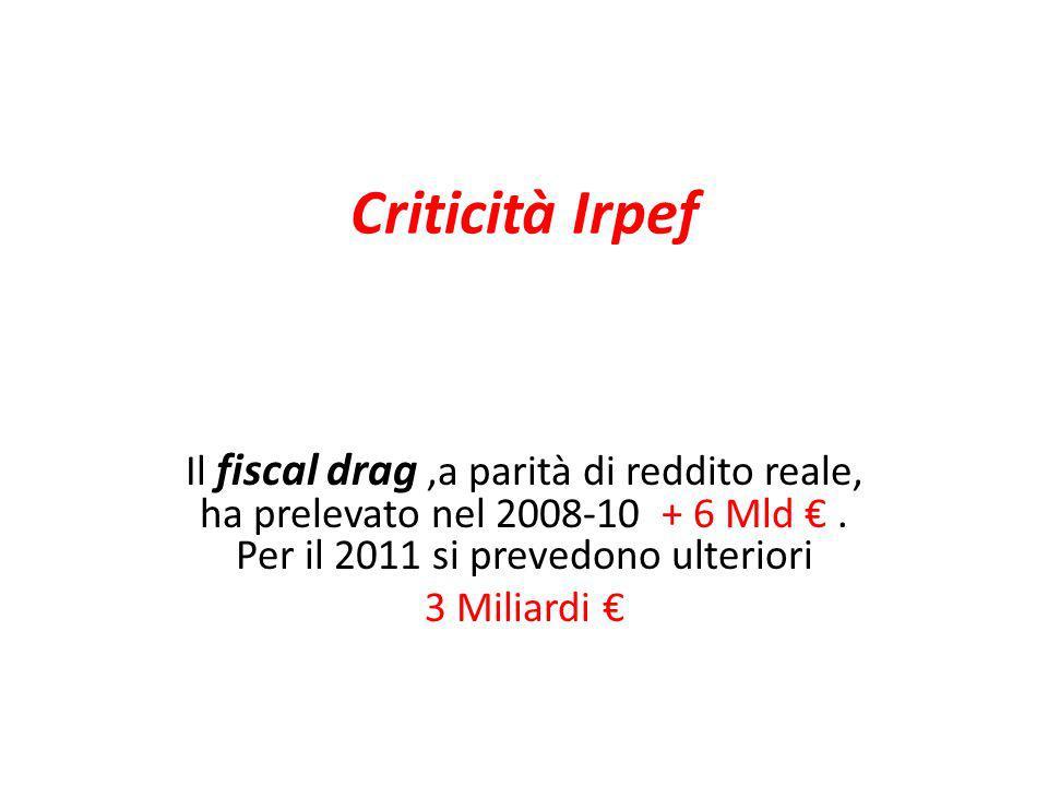 Criticità Irpef Il fiscal drag,a parità di reddito reale, ha prelevato nel 2008-10 + 6 Mld. Per il 2011 si prevedono ulteriori 3 Miliardi