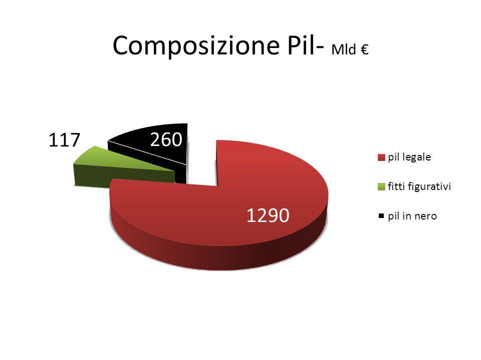 Composizione Pil- Mld