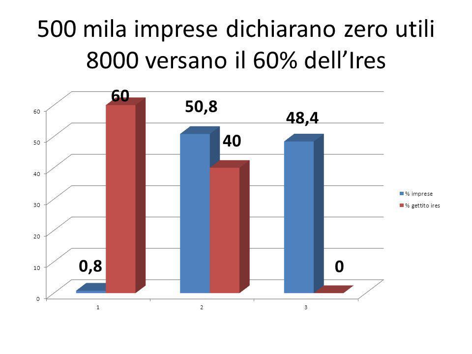 500 mila imprese dichiarano zero utili 8000 versano il 60% dellIres