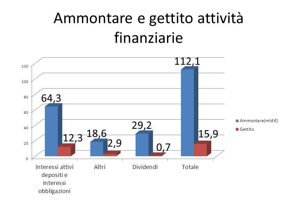 Ammontare e gettito attività finanziarie