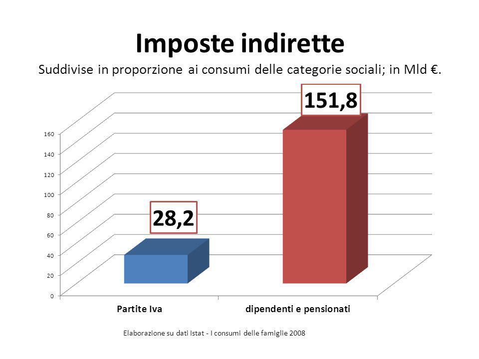 Imposte indirette Suddivise in proporzione ai consumi delle categorie sociali; in Mld. Elaborazione su dati Istat - I consumi delle famiglie 2008