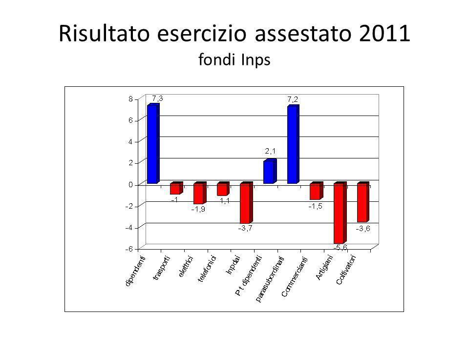 Risultato esercizio assestato 2011 fondi Inps