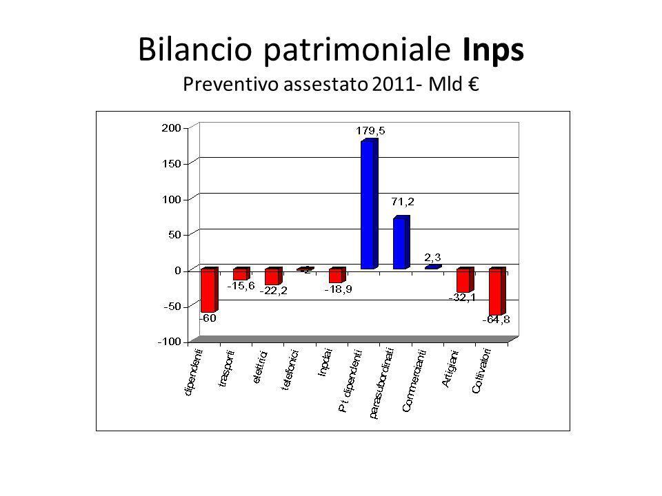 Bilancio patrimoniale Inps Preventivo assestato 2011- Mld