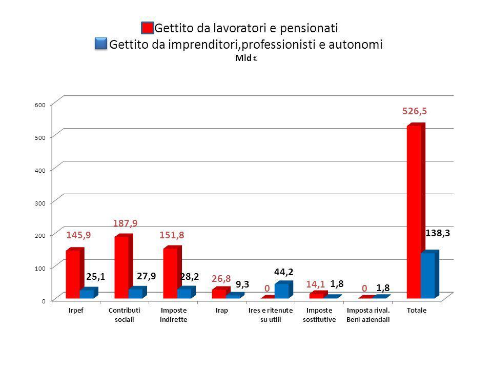 Gettito da lavoratori e pensionati Gettito da imprenditori,professionisti e autonomi Mld
