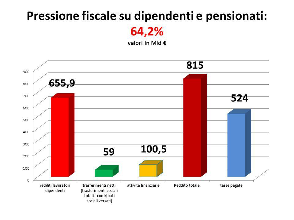Pressione fiscale su dipendenti e pensionati: 64,2% valori in Mld