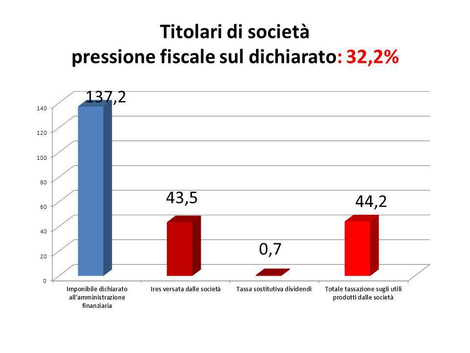 Titolari di società pressione fiscale sul dichiarato: 32,2%