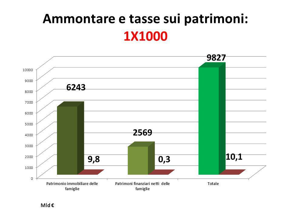 Ammontare e tasse sui patrimoni: 1X1000 Mld