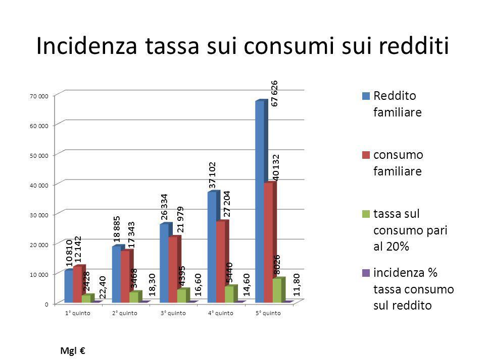Incidenza tassa sui consumi sui redditi Mgl
