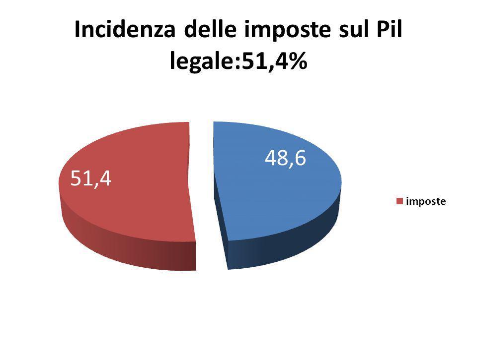 Incidenza delle imposte sul Pil legale:51,4%