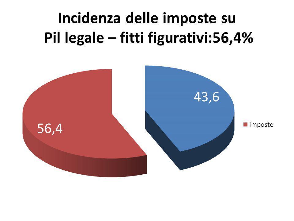 Incidenza delle imposte su Pil legale – fitti figurativi:56,4%