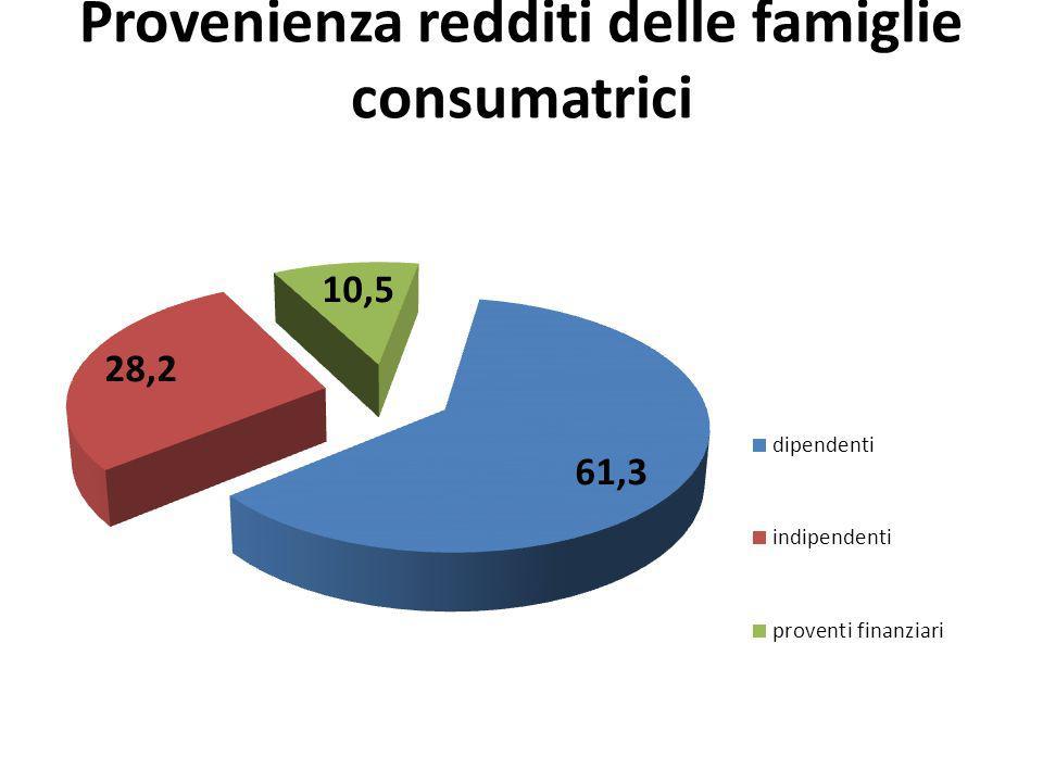 Provenienza redditi delle famiglie consumatrici
