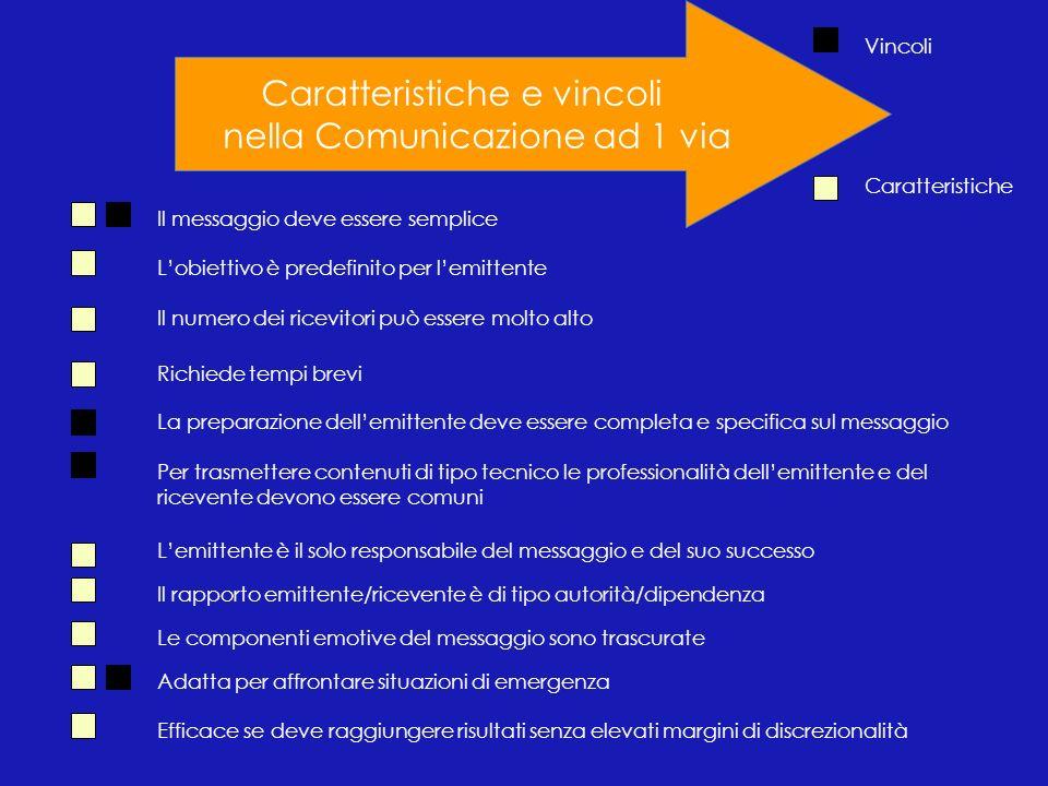 Caratteristiche e vincoli nella Comunicazione ad 1 via Il messaggio deve essere semplice Lobiettivo è predefinito per lemittente Il numero dei ricevit