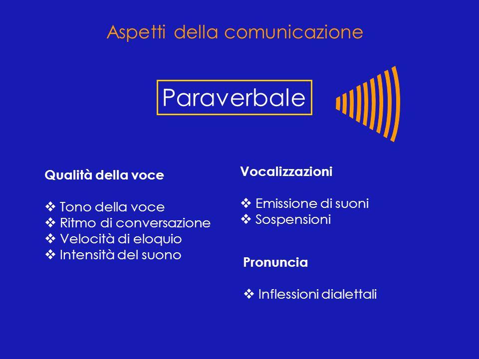 Qualità della voce Tono della voce Ritmo di conversazione Velocità di eloquio Intensità del suono Vocalizzazioni Emissione di suoni Sospensioni Pronun