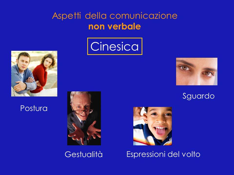 Cinesica Postura Gestualità Espressioni del volto Sguardo Aspetti della comunicazione non verbale