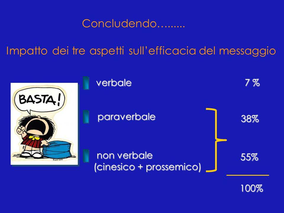 verbale non verbale (cinesico + prossemico) (cinesico + prossemico) paraverbale Impatto dei tre aspetti sullefficacia del messaggio 7 % 38% 55% 100% C