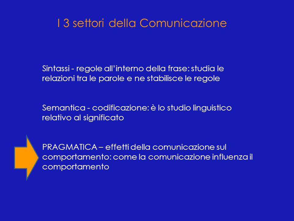 I 3 settori della Comunicazione Sintassi - regole allinterno della frase: studia le relazioni tra le parole e ne stabilisce le regole Semantica - codi