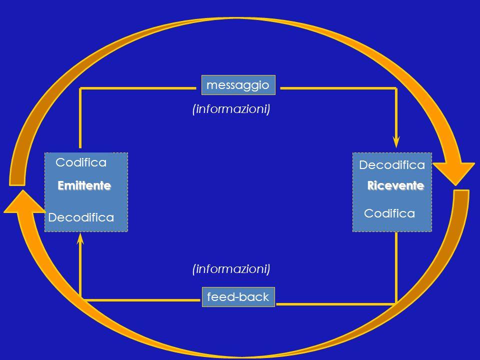 A UNA VIAA DUE VIE Conferenze Lezioni Dichiarazioni Messaggi scritti Colloquio Conversazione telefonica Sistemi di Comunicazione
