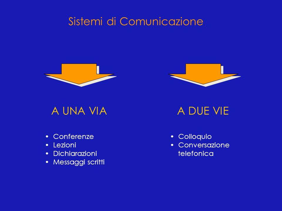 ELEMENTI COMUNICAZIONE 1 VIA2 VIE v Efficacia v Tempo v Preparazione v Quantità di informazione v Frustrazione bassa minimo maggiore bassa elevata elevato minore elevata minima Confronto tra sistemi di comunicazione