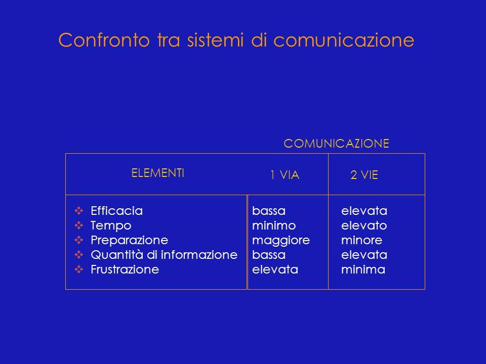 ELEMENTI COMUNICAZIONE 1 VIA2 VIE v Efficacia v Tempo v Preparazione v Quantità di informazione v Frustrazione bassa minimo maggiore bassa elevata ele