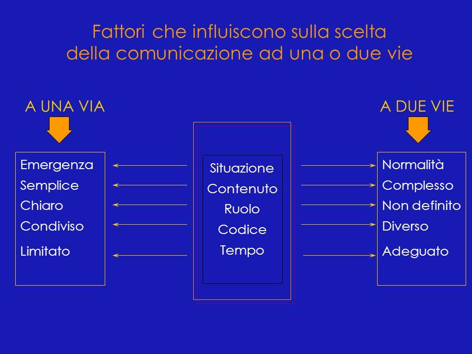 Distanza dagli altri Orientamento rispetto agli altri Uso dello spazio Prossemica Aspetti della comunicazione non verbale Movimento