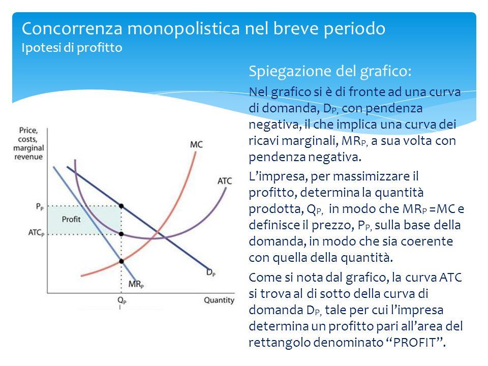 Spiegazione del grafico: Nel grafico si è di fronte ad una curva di domanda, D P, con pendenza negativa, il che implica una curva dei ricavi marginali