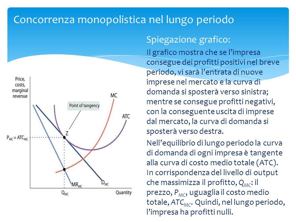 Spiegazione grafico: Il grafico mostra che se limpresa consegue dei profitti positivi nel breve periodo, vi sarà lentrata di nuove imprese nel mercato