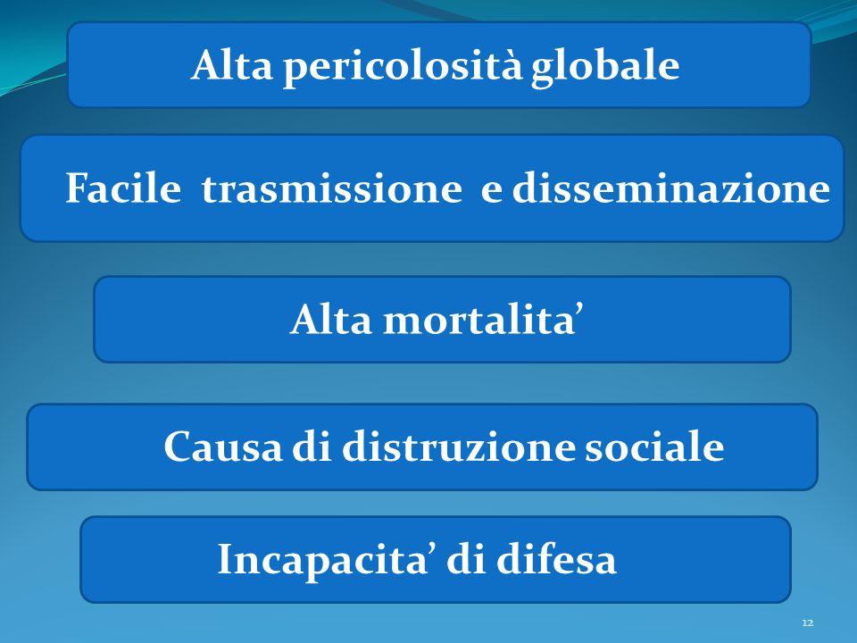12 Alta pericolosità globale Facile trasmissione e disseminazione Alta mortalita Causa di distruzione sociale Incapacita di difesa