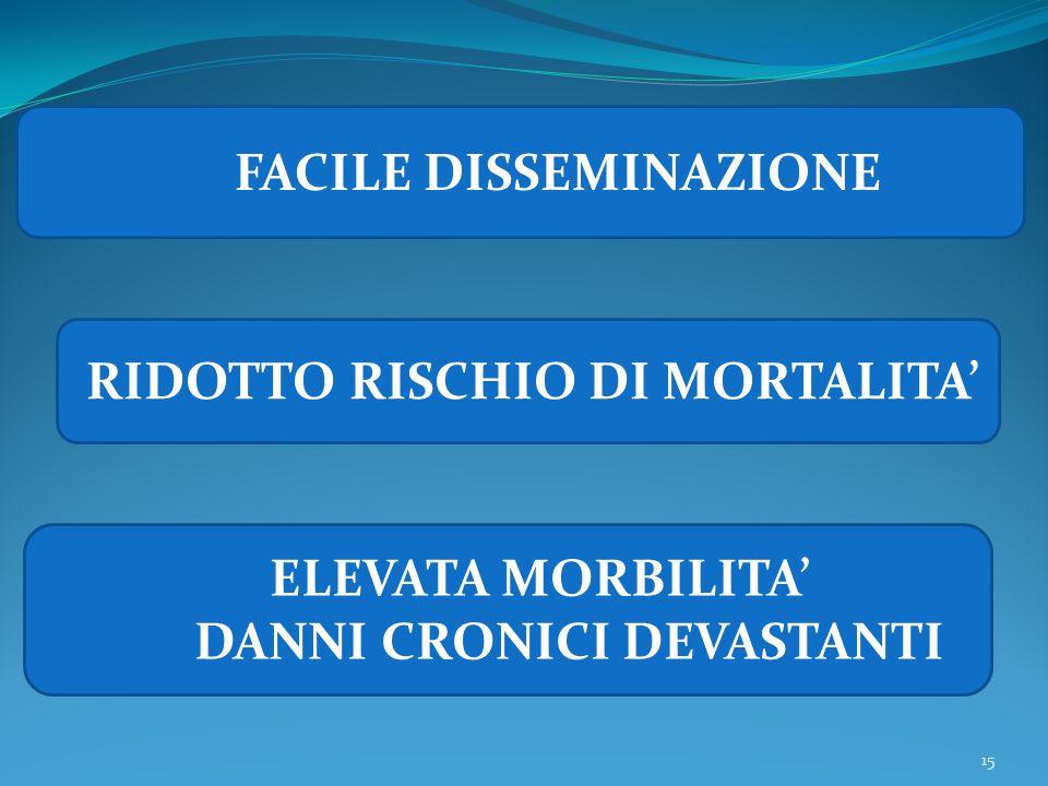 15 FACILE DISSEMINAZIONE RIDOTTO RISCHIO DI MORTALITA ELEVATA MORBILITA DANNI CRONICI DEVASTANTI