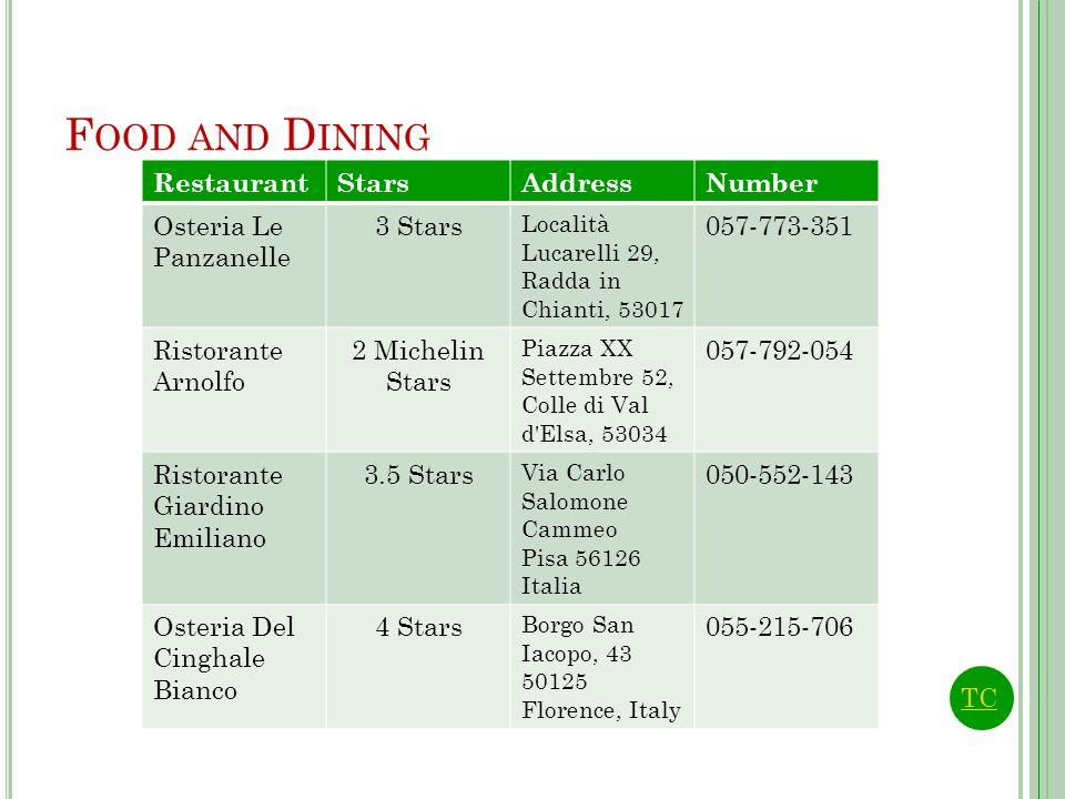 F OOD AND D INING RestaurantStarsAddressNumber Osteria Le Panzanelle 3 Stars Località Lucarelli 29, Radda in Chianti, 53017 057-773-351 Ristorante Arn