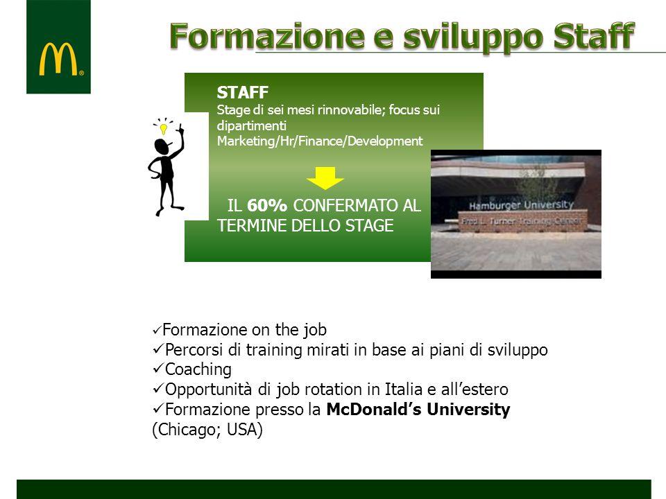 20% STUDENTI STAFF Stage di sei mesi rinnovabile; focus sui dipartimenti Marketing/Hr/Finance/Development IL 60% CONFERMATO AL TERMINE DELLO STAGE For