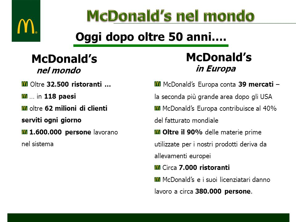 1985: prima apertura in Italia 411 ristoranti, di cui 191 con McDrive e 103 con McCafé Siamo in oltre 180 comuni italiani 130 franchisee oltre 14.500 collaboratori l80% dei fornitori sono italiani 650.000 clienti al giorno