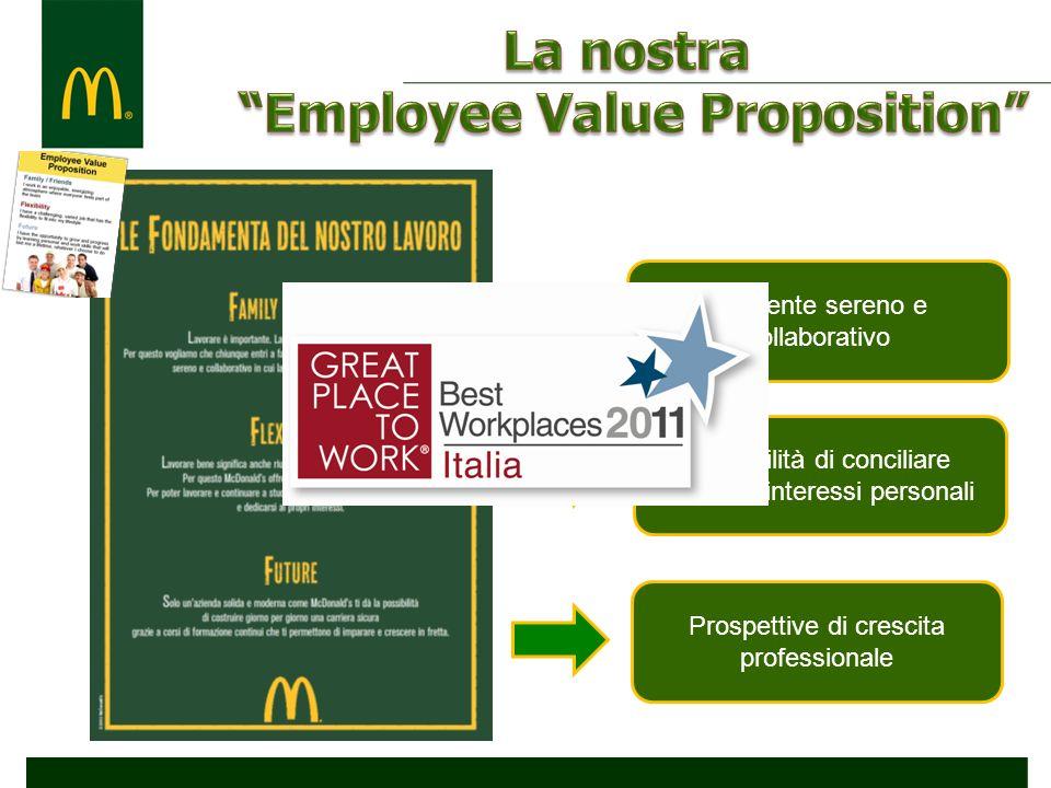 Ambiente sereno e collaborativo Possibilità di conciliare lavoro e interessi personali Prospettive di crescita professionale