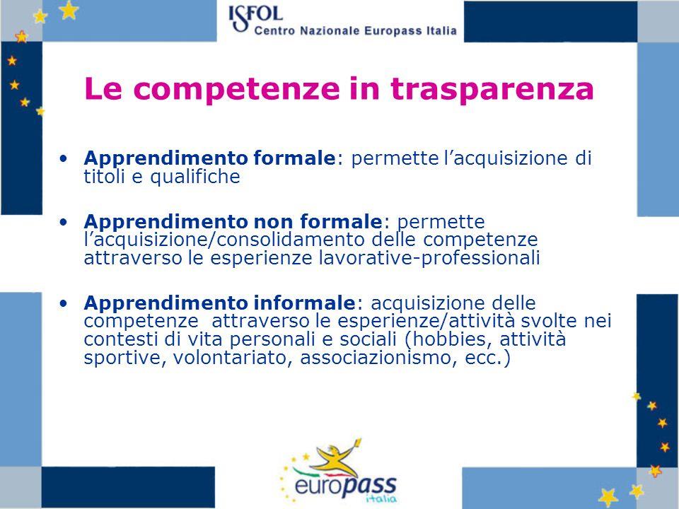 Le competenze in trasparenza Apprendimento formale: permette lacquisizione di titoli e qualifiche Apprendimento non formale: permette lacquisizione/co