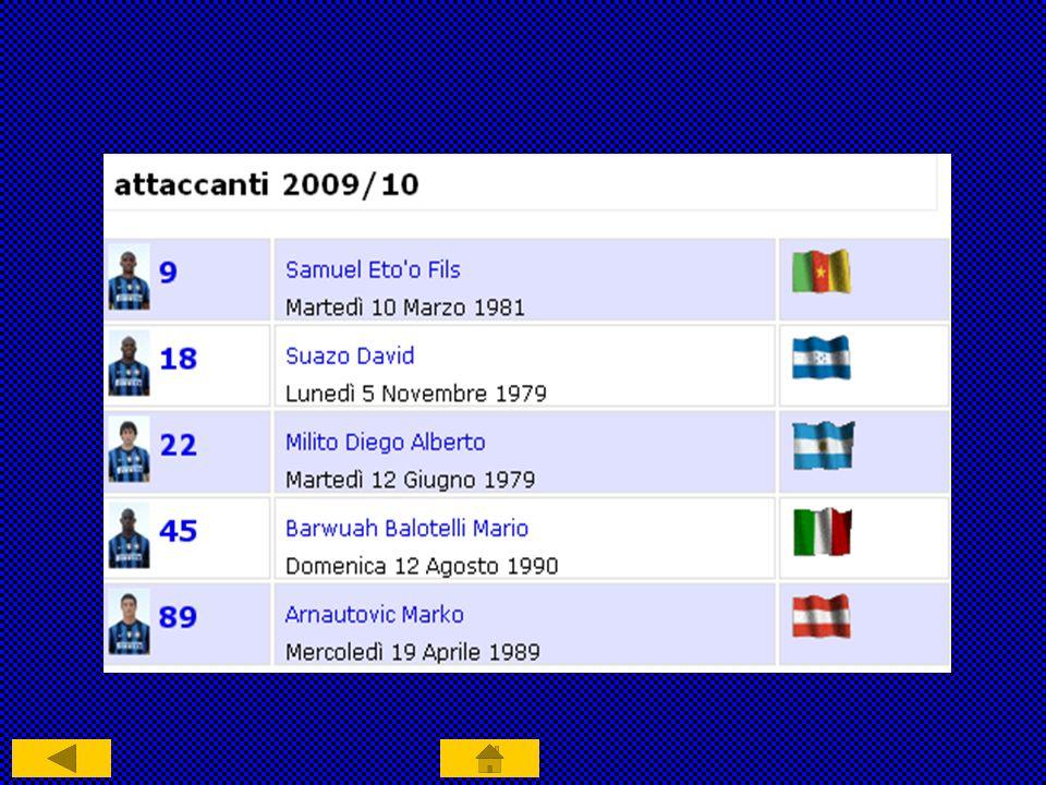Sala Trofei Campione d Italia (17) 1909-10, 1919-20, 1929-30, 1937-38, 1939-40, 1952-53, 1953-54, 1962-63, 1964- 65, 1965-66, 1970-71, 1979-80, 1988-89, 2005-06, 2006-07, 2007-08, 2008-09 Coppa Italia (5) 1938-39, 1977-78, 1981-82, 2004-05, 2005-06 Supercoppa Italiana (4) 1989, 2005, 2006, 2008 Coppa dei Campioni (2) 1963-64, 1964-65 Coppa Intercontinentale (2) 1964, 1965 Coppa U.E.F.A.