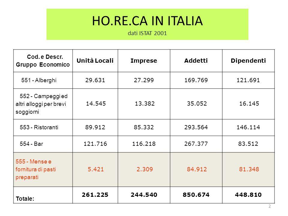 HO.RE.CA IN ITALIA dati ISTAT 2001 Cod. e Descr. Gruppo Economico Unità LocaliImpreseAddettiDipendenti 551 - Alberghi 29.63127.299169.769121.691 552 -