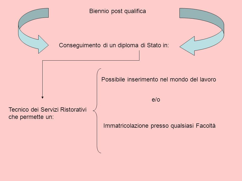 Biennio post qualifica Conseguimento di un diploma di Stato in: Tecnico dei Servizi Ristorativi che permette un: Possibile inserimento nel mondo del l