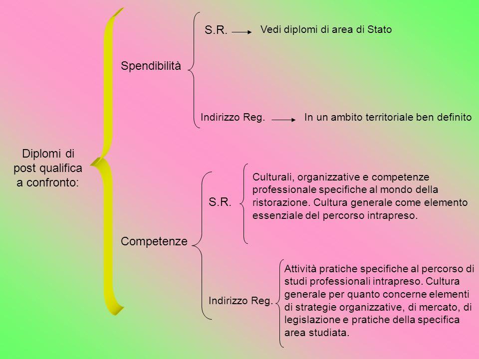 Diplomi di post qualifica a confronto: Spendibilità Competenze S.R. Vedi diplomi di area di Stato Indirizzo Reg.In un ambito territoriale ben definito