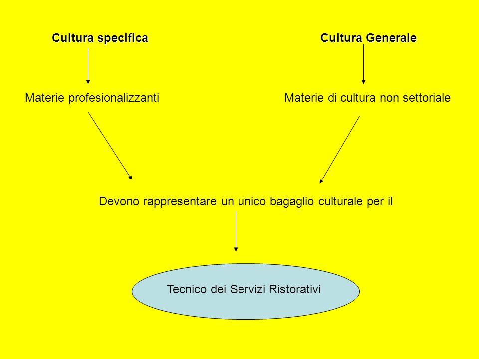 Cultura specifica Cultura Generale Materie profesionalizzantiMaterie di cultura non settoriale Tecnico dei Servizi Ristorativi Devono rappresentare un