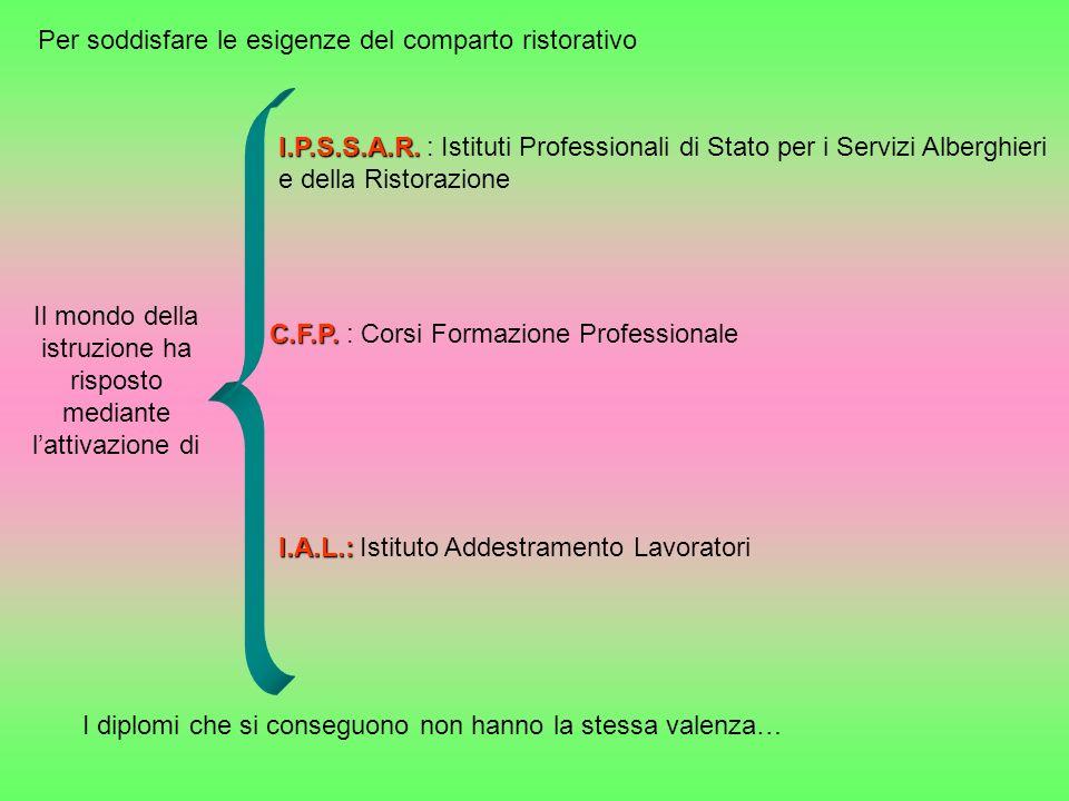 Possibili sbocchi professionali Manageriale Docenza Consulenza Imprenditorialità In aziende ristorative.