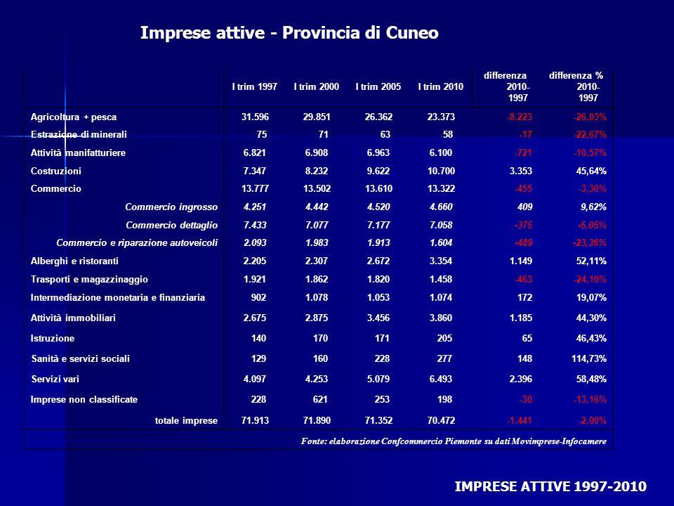 I trim 1997I trim 2000I trim 2005I trim 2010 differenza 2010- 1997 differenza % 2010- 1997 Agricoltura + pesca 31.596 29.851 26.362 23.373-8.223-26,03