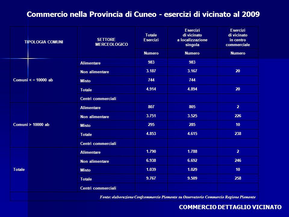 Commercio nella Provincia di Cuneo - esercizi di vicinato al 2009 COMMERCIO DETTAGLIO VICINATO TIPOLOGIA COMUNI SETTORE MERCEOLOGICO Totale Esercizi d