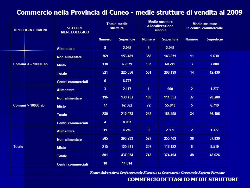 Commercio nella Provincia di Cuneo - medie strutture di vendita al 2009 COMMERCIO DETTAGLIO MEDIE STRUTTURE TIPOLOGIA COMUNI SETTORE MERCEOLOGICO Tota