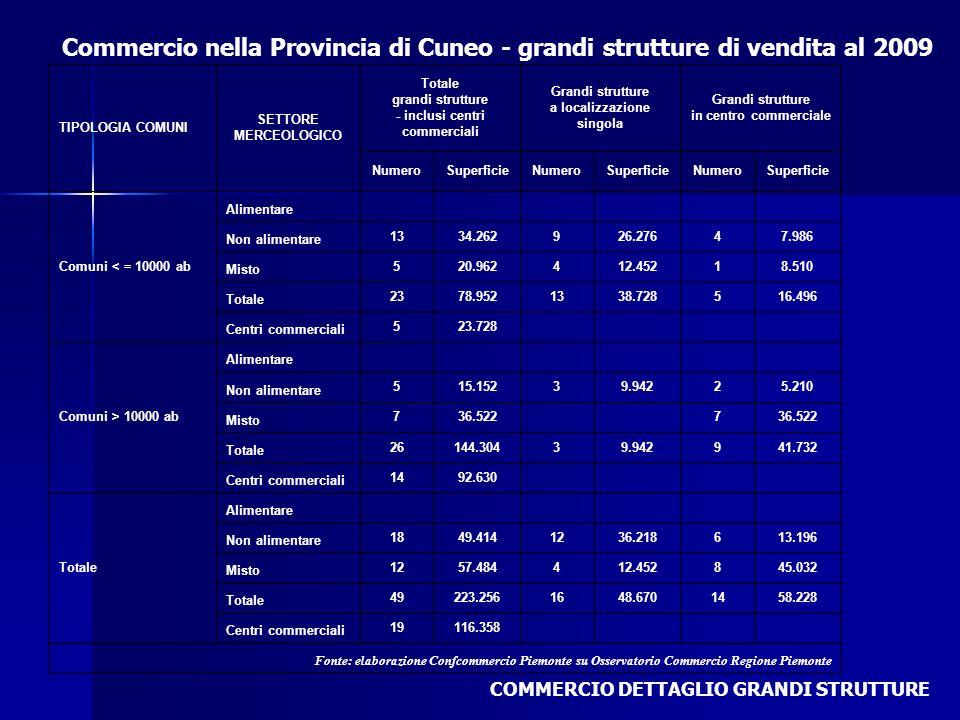 Commercio nella Provincia di Cuneo - grandi strutture di vendita al 2009 COMMERCIO DETTAGLIO GRANDI STRUTTURE TIPOLOGIA COMUNI SETTORE MERCEOLOGICO To
