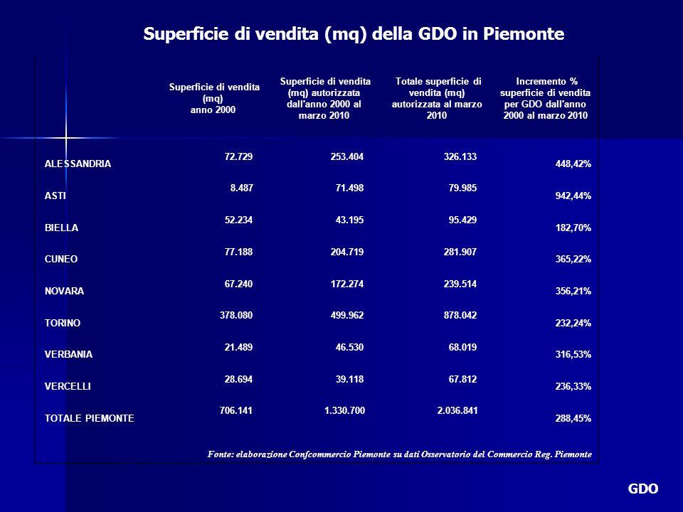 Superficie di vendita (mq) della GDO in Piemonte GDO Superficie di vendita (mq) anno 2000 Superficie di vendita (mq) autorizzata dall'anno 2000 al mar