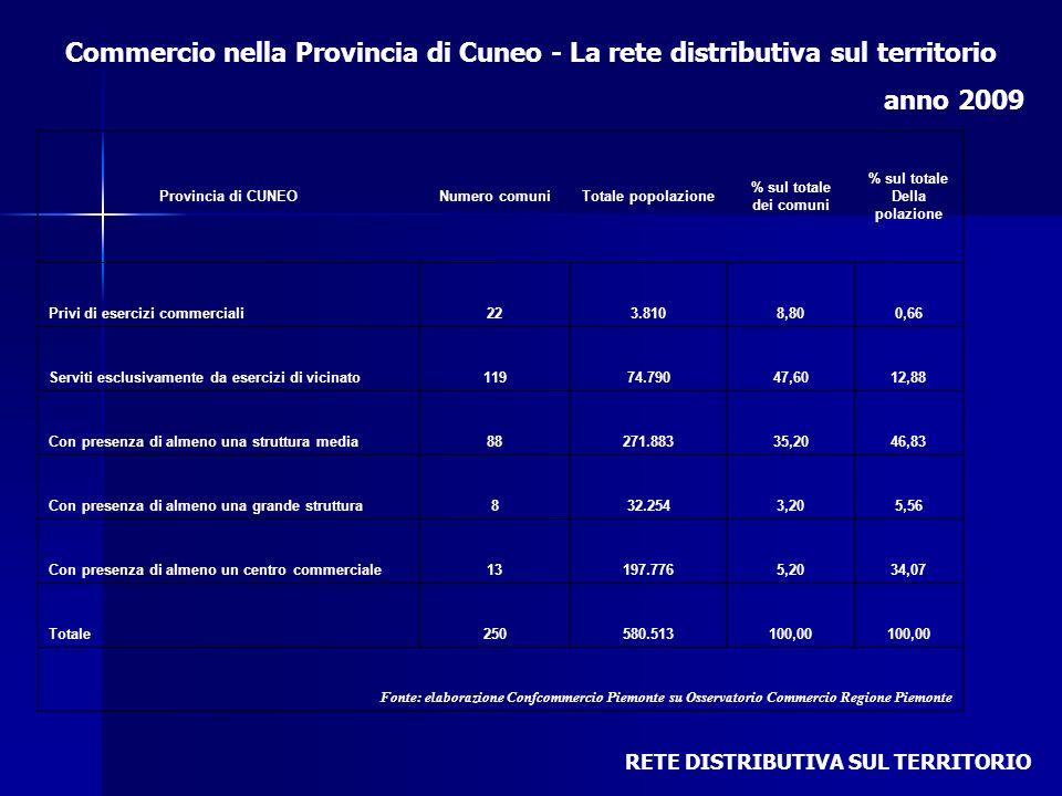 Commercio nella Provincia di Cuneo - La rete distributiva sul territorio anno 2009 RETE DISTRIBUTIVA SUL TERRITORIO Provincia di CUNEONumero comuniTot