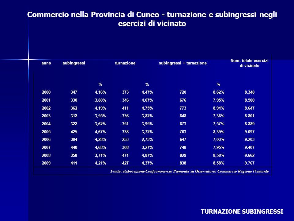 Commercio nella Provincia di Cuneo - turnazione e subingressi negli esercizi di vicinato TURNAZIONE SUBINGRESSI annosubingressiturnazionesubingressi +