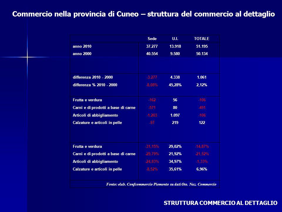 Commercio nella provincia di Cuneo – struttura del commercio al dettaglio STRUTTURA COMMERCIO AL DETTAGLIO SedeU.l.TOTALE anno 201037.27713.91851.195