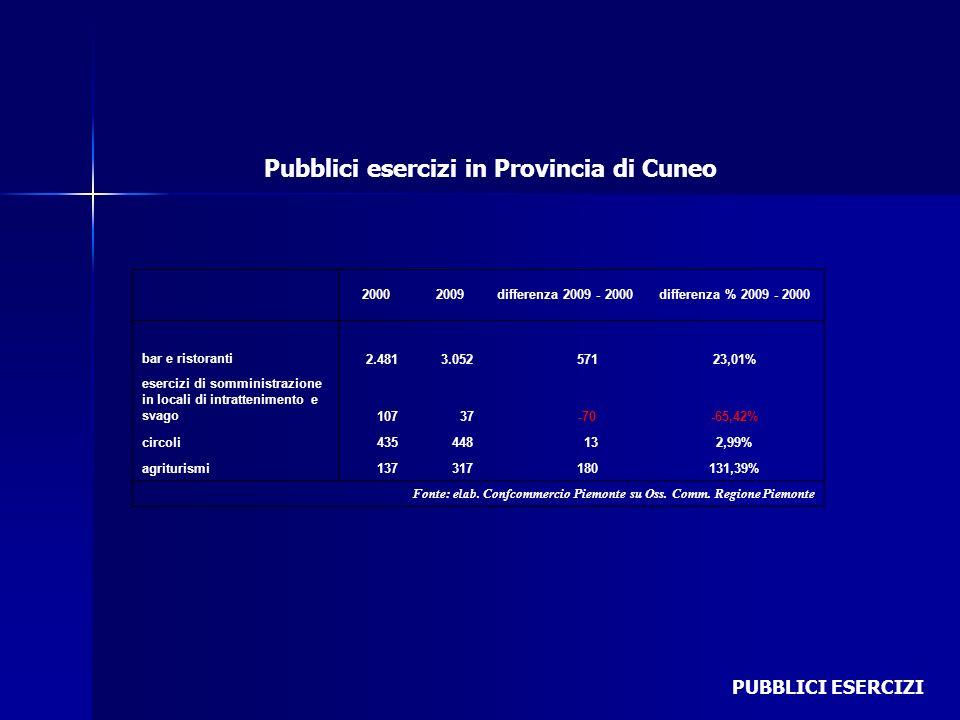 Pubblici esercizi in Provincia di Cuneo PUBBLICI ESERCIZI 20002009differenza 2009 - 2000differenza % 2009 - 2000 bar e ristoranti 2.481 3.052 57123,01