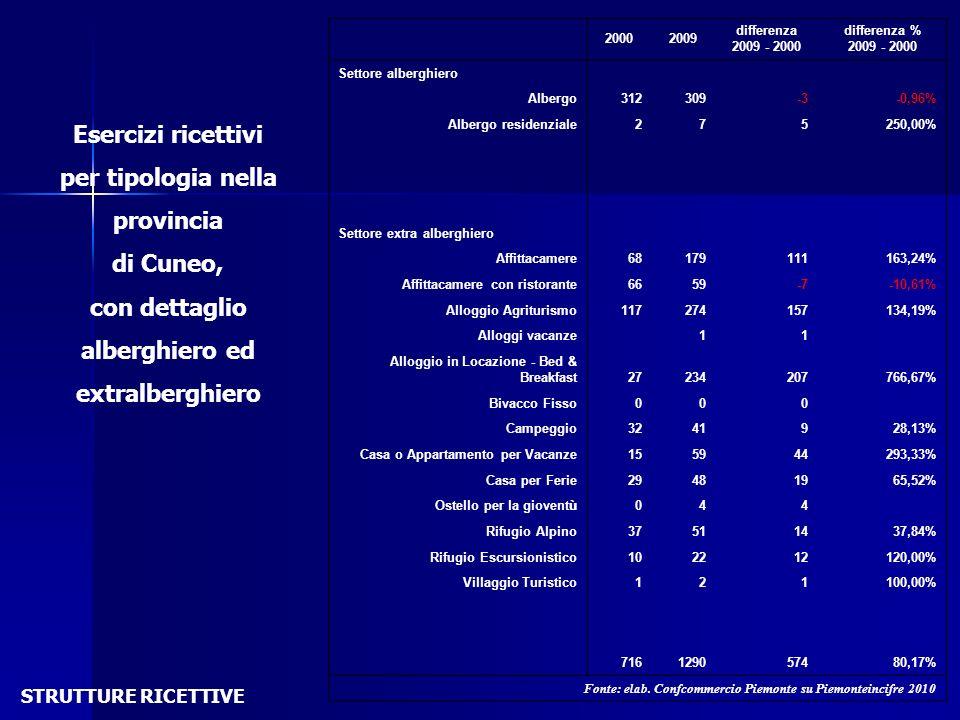 Esercizi ricettivi per tipologia nella provincia di Cuneo, con dettaglio alberghiero ed extralberghiero STRUTTURE RICETTIVE 20002009 differenza 2009 -